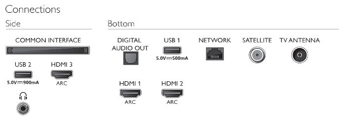 Philips 43PUS7505 43 (2020) - формат HDR: HDR10+, Dolby Vision